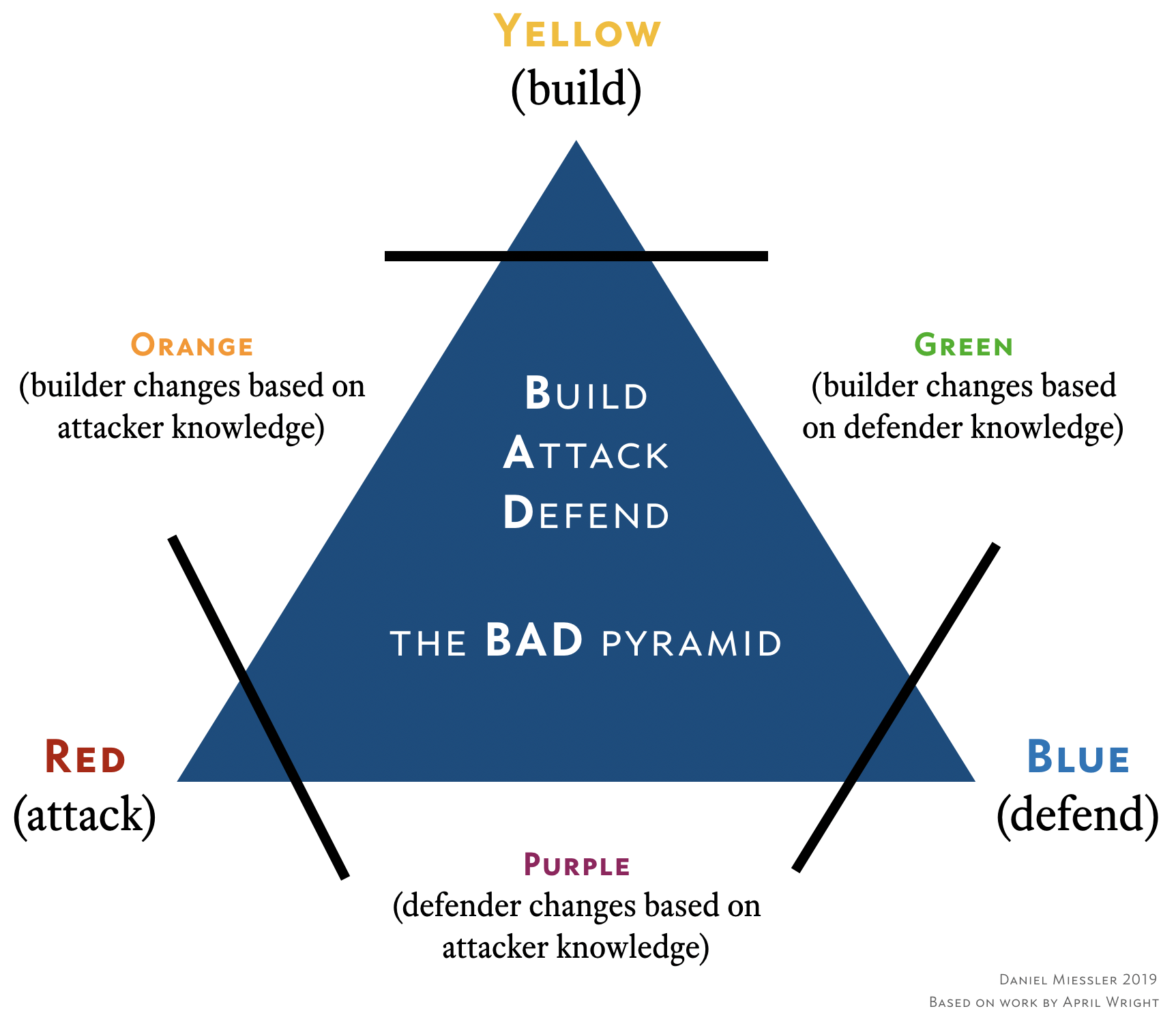 bad-pyramid-miessler