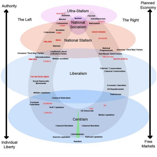 , The Clash of Extreme Left and Extreme Right Will Create a New Centrism