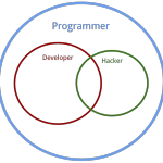 The Difference Between a Programmer, a Hacker, and a Developer