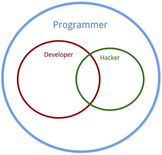 , The Difference Between a Programmer, a Hacker, and a Developer