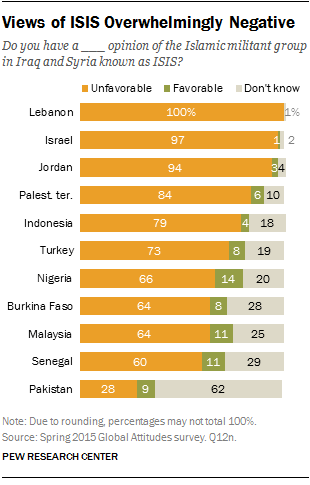 Spring 2015 Pew Poll Has 60+ Million Muslims Supporting ISIS