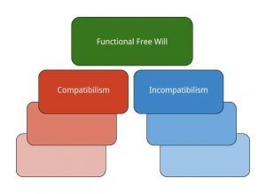 free will compatibilism A first form of compatibilism argues that to have free will is simply for one's choice to cause one's action to do what you want to do is the essence of free will.