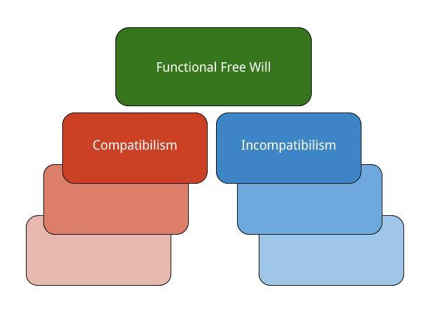 Functional Free Will
