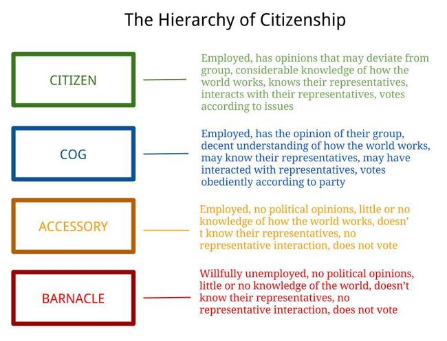 Hierarchy-Citizenship