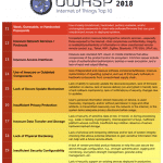 Preparing to Release the OWASP IoT Top 10 2018