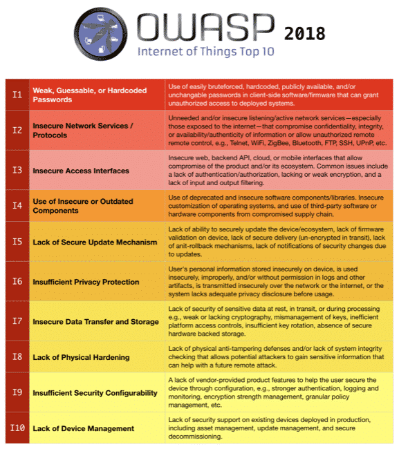 , Preparing to Release the OWASP IoT Top 10 2018 (Updated: Released)