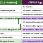 OWASP Top 10 Lists are Art, Not Science