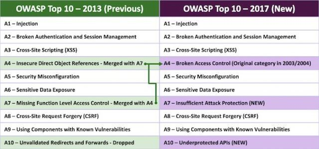 , OWASP Top 10 Lists are Art, Not Science