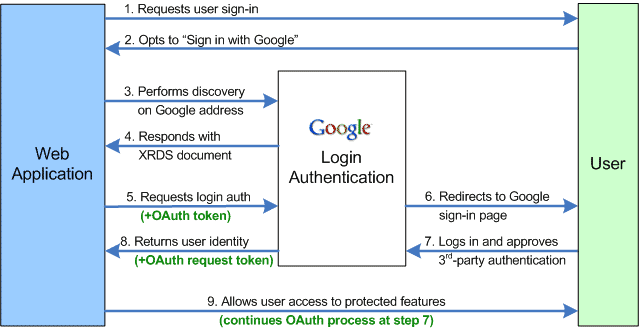 , Federated ID, OpenID, and OAuth: A Web Authentication Primer