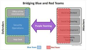 Purple Team Pentests Mean You're Failing at Red and Blue