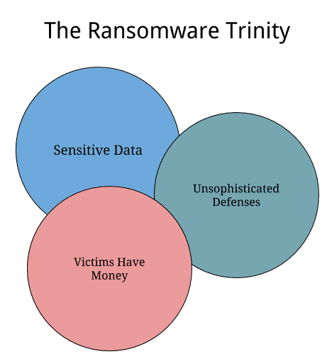 , The Ransomware Trinity