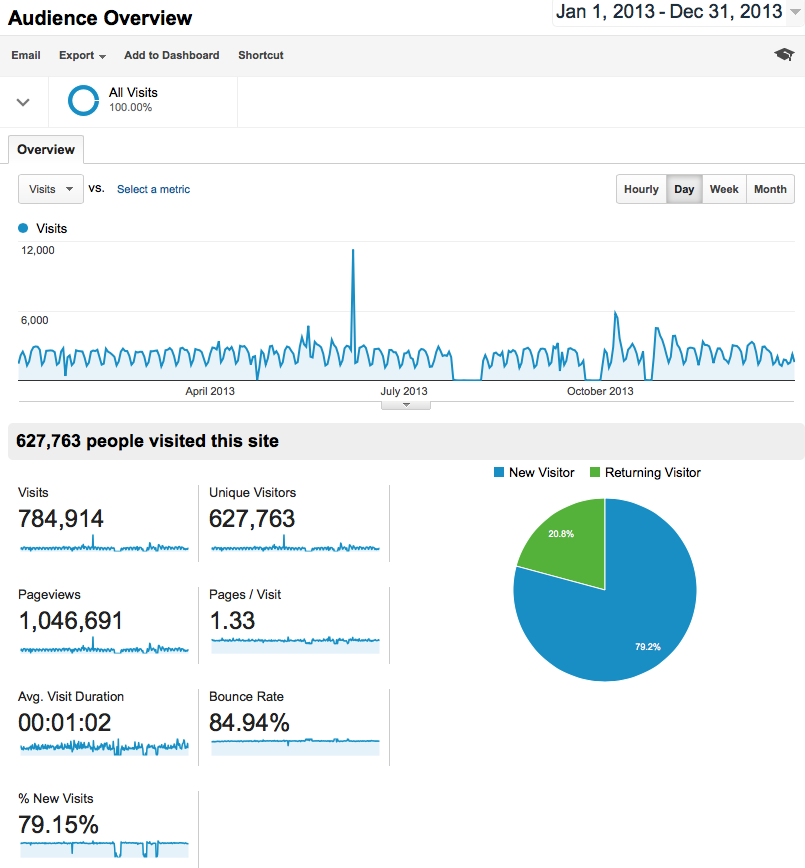 2013 Site Traffic Review