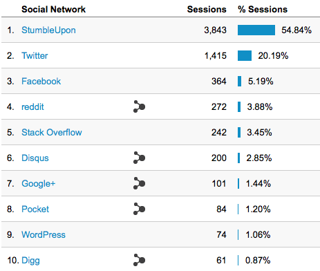 analytics-social-activity