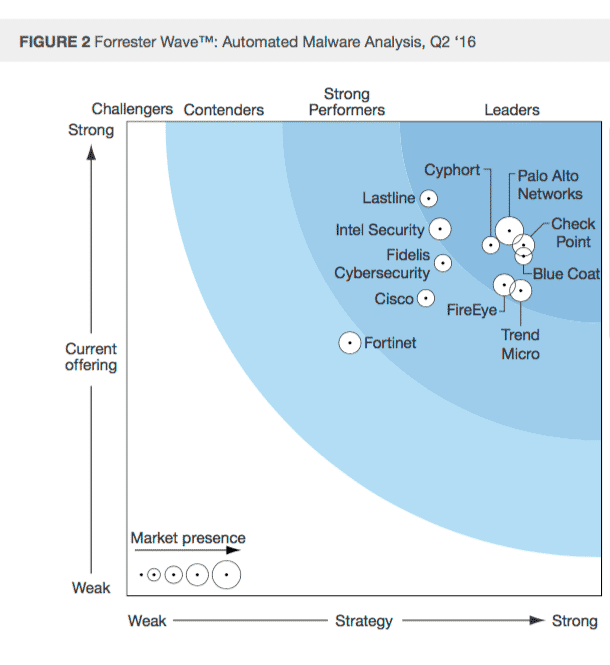 , Security Report Analysis: Forrester Automated Malware Analysis Q2 2016