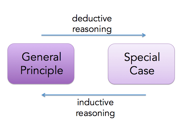 how to solve inductive reasoning problems