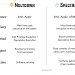 A Simple Explanation of the Differences Between Meltdown and Spectre