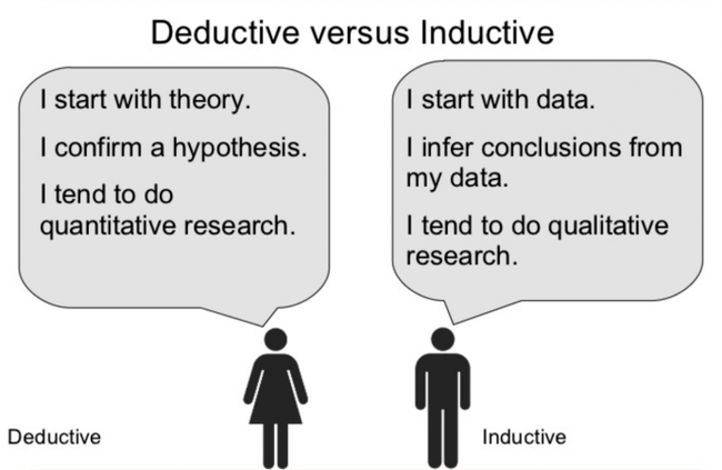 , The Difference Between Deductive and Inductive Reasoning