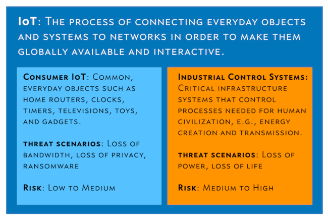 , The Differences and Similarities Between IoT and ICS Security
