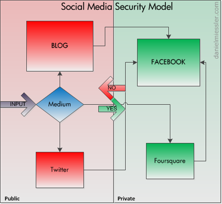 , A Social Media Security Model
