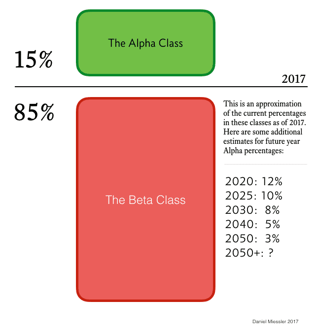 class, The Bifurcation of America: The Forced Class Separation into Alphas and Betas