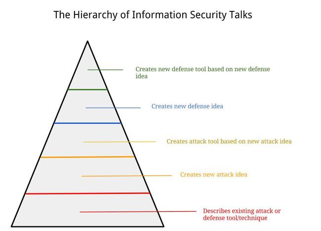 The Hierarchy of Information Security Talks