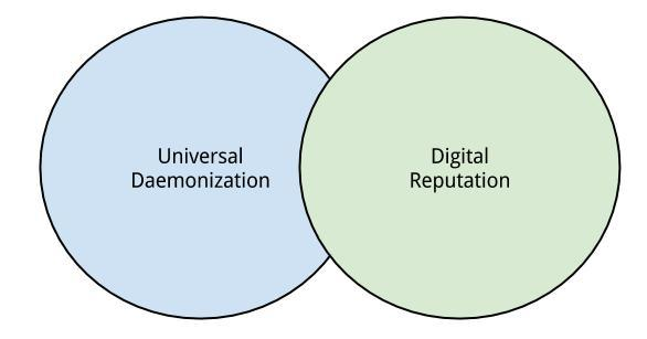 Universal Daemonization + Digital Reputation