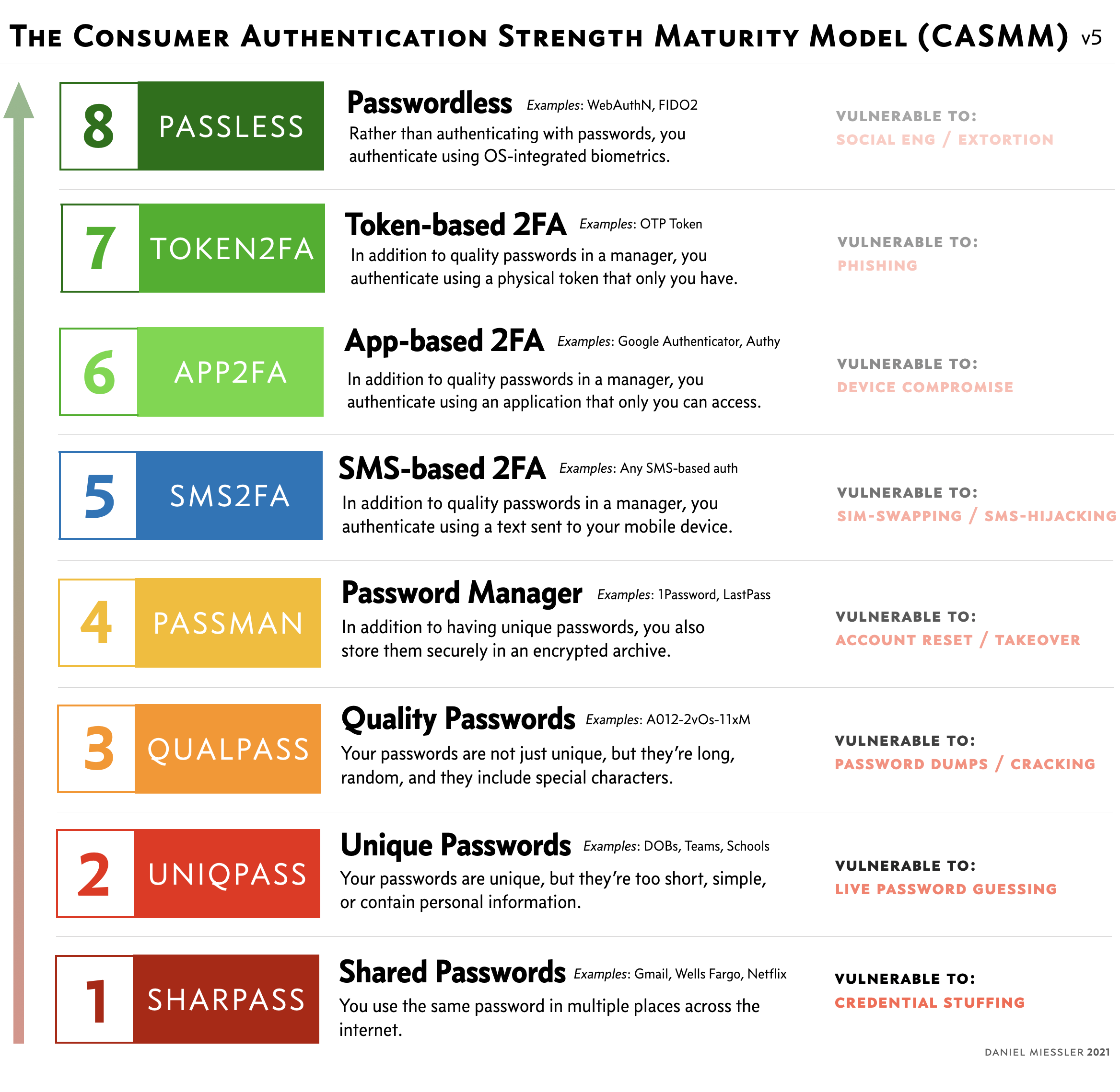 The Consumer Authentication Strength Maturity Model (CASMM) v5