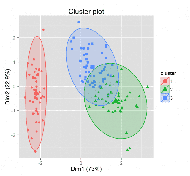 clustering-validation-statistics-k-means-pam-clusterings-visualization-1