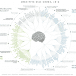 Visualizing Cognitive Biases