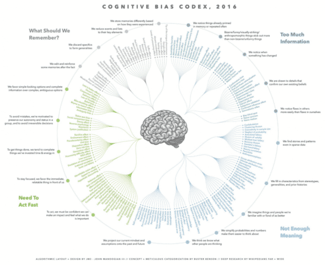 , Visualizing Cognitive Biases