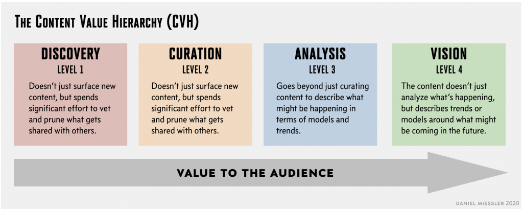content value hierarchy miessler
