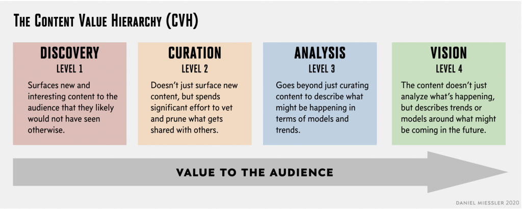 content value hierarchy miessler 2020
