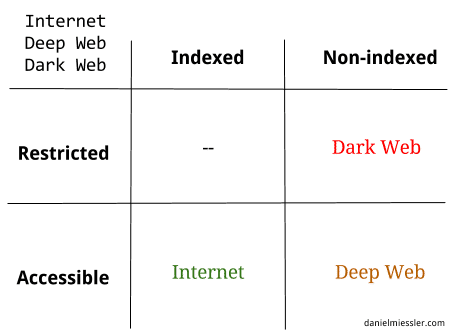 , The Internet, the Deep Web, and the Dark Web