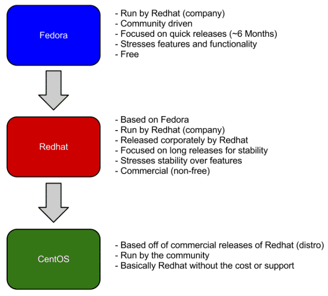 The Difference Between Fedora, Redhat, and CentOS | Daniel