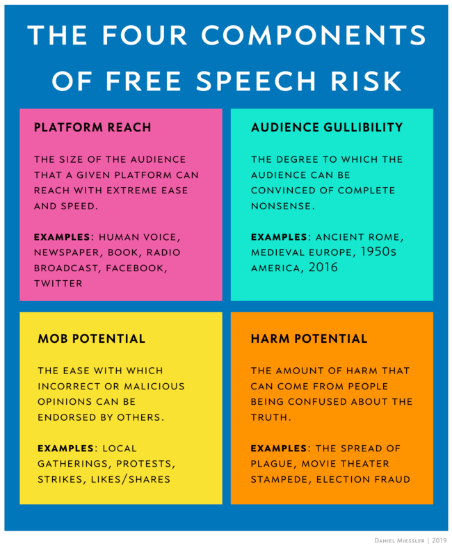 , Four Components of Free Speech Risk — Analysis of Sam Harris' Podcast With Roger McNamee