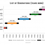 A Visual of the U.S. Generations