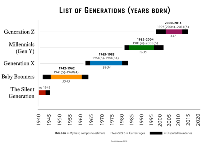 , A Visual of the U.S. Generations