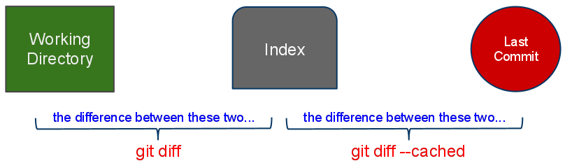 git show differences between branches