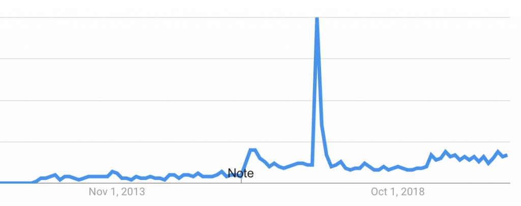 google trends ransomware