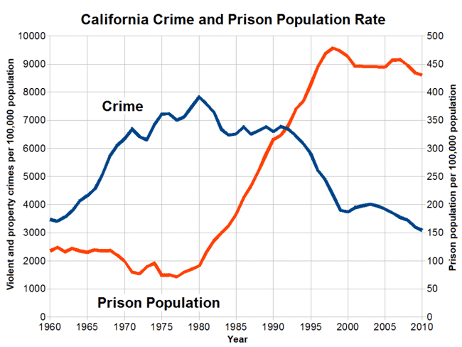 Are America's Incarceration and Crime Rates Are Related?