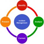 Defining Events, Alerts, and Incidents