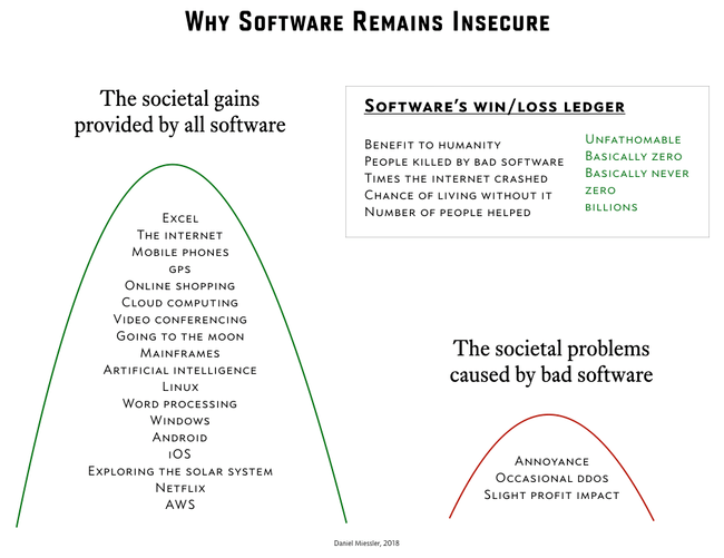 , Why Software Remains Insecure
