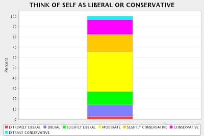 , Are Atheists Liberal or Conservative?