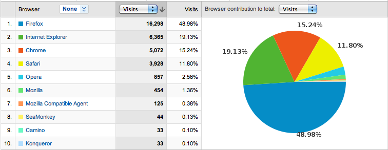 march_browser_stats