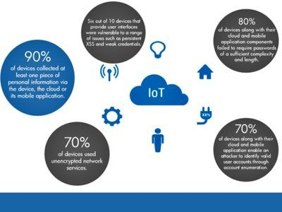 , The State of IoT Security (2015)