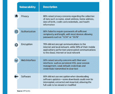 , HP Releases Internet of Things Security Report
