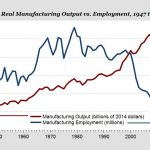U.S. Manufacturing is as Strong as Ever: We Just Need Way Fewer People to Do It