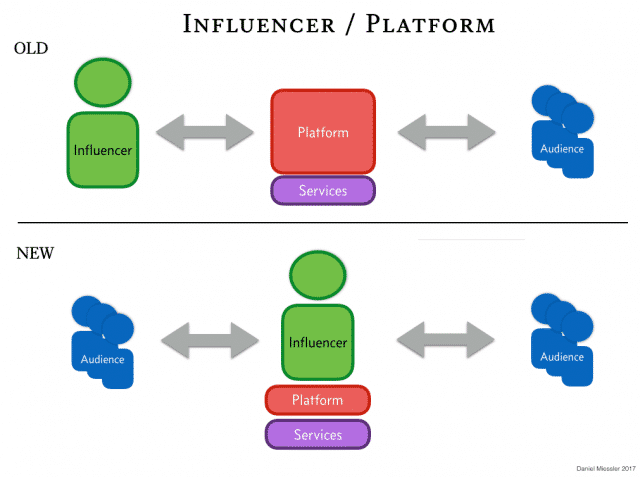 , The Rise of the Individual Influencer