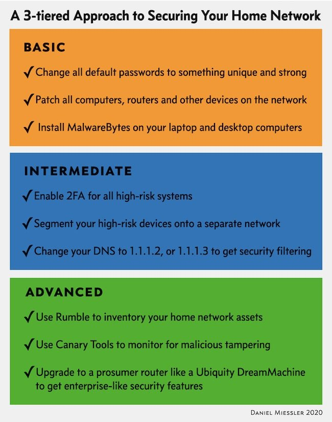 secure home network 9 miessler
