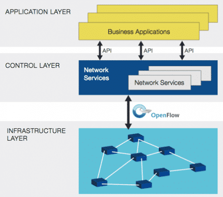 Software-defined Networking Explained